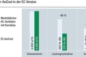 """<div class=""""bildtitel"""">Bild 6: Der """"AxiCool"""" in der EC-Ausführung senkt die Leistungsaufnahme um 46 % und die Geräuschemission um 5dB gegenüber marktüblichem AC-Ventilator mit Kurzdüse (im gleichen Betriebspunkt), Beispiel Baugröße 500.</div>"""