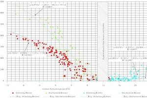 """<div class=""""bildtitel"""">Ermittlung von Heiz- und Kühlkurven der Betonkernaktivierung anhand der Simulationsergebnisse</div>"""
