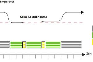 """<div class=""""bildtitel"""">Abb. 2: Pumpenzyklus in Abhängigkeit der Wassertemperatur während der Energiesparregelung</div>"""