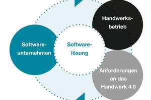 """<div class=""""bildtitel"""">Das Werkzeug Software wird ständig weiterentwickelt. Funktionale Erweiterungen entstehen durch den Dialog mit dem Handwerksbetrieb und das Einbeziehen der Anforderungen an das Handwerk 4.0.</div>"""
