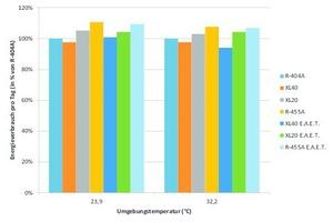 """<div class=""""bildtitel"""">Abbildung 2: Energieverbrauch verschiedener R-404A-Alternativen in Abhängigkeit von der Umgebungstemperatur</div>"""