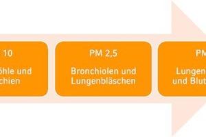 Bild 2: Die drei Feinstaubfraktionen PM10, PM2,5 und PM1 nach ISO 16890