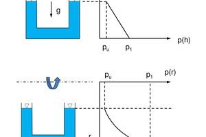 """<div class=""""bildtitel"""">Abbildung 6: Hydrostatischer Druckverlauf</div>"""