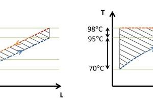 """<div class=""""bildtitel"""">Abbildung 4: Wärmeübertragung bei gleitender Temperatur (links) und mit einem Phasenwechsel (rechts)</div>"""