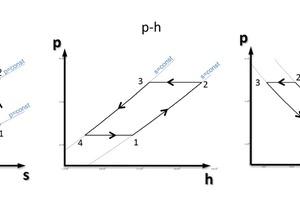 """<div class=""""bildtitel"""">Abbildung 2: RHP-Prozess in unterschiedlichen Diagrammen</div>"""