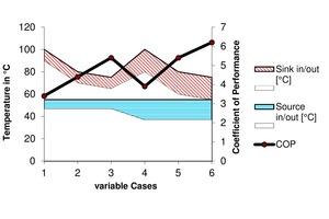 """<div class=""""bildtitel"""">Abbildung 11: Verlauf des COP bei unterschiedlichen Hauptrotordrehzahlen sowie Temperaturniveaus und Wärmeleistungen</div>"""