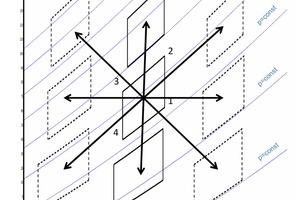 """<div class=""""bildtitel"""">Abbildung 3: Flexibilität bei einem Joule-Prozess, Temperatur und Druck sind entkoppelt</div>"""