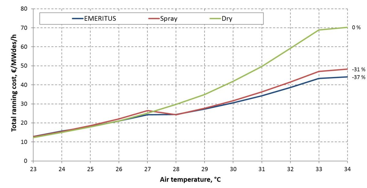 Trockenkühler kombiniert mit Verdunstungskühlsystem - Kälte Klima ...