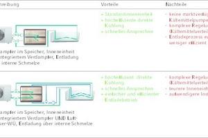 """<div class=""""bildtitel"""">Tabelle 1: Übersicht über die Vorzugsvarianten zur Eisspeicherintegration in ein Mono-Split-Klimagerät </div>"""