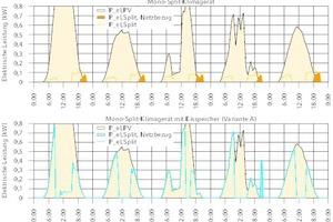 """<div class=""""bildtitel"""">Bild 2: Vergleich der elektrischen Leistungsverläufe eines PV-gekoppelten Mono-Split-Klimagerätes ohne Eisspeicher (Referenzfall) und mit Eisspeicher an fünf beispielhaften Sommertagen</div>"""