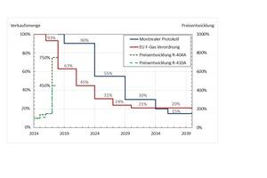 """<div class=""""bildtitel"""">Abbildung 2: Stufenweise Reduktion der Verkaufsmenge von halogenierten Kältemitteln in der europäischen Union (F-Gas-Verordnung) und für weltweite Industrieländer (Montrealer Protokoll) sowie beispielhafte Preissteigungen in den letzten drei Jahren</div>"""