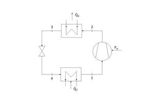 """<div class=""""bildtitel"""">Abbildung 1: Schematische Darstellung der Hauptkomponenten einer Wärmepumpe zur Veranschaulichung der Funktionsweise (links) und zugehörige Zustandsänderungen eines Kältemittels im Druck-Enthalpie-Diagramm</div>"""