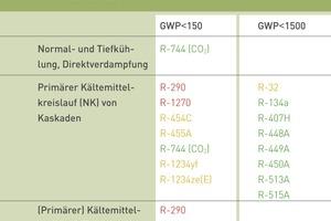 """<div class=""""bildtitel"""">Tabellen 1-3: Mögliche Kältemittel für Neuanlagen, aufgeteilt nach verschiedenen Anwendungsbereichen. In rot dargestellt sind stark brennbare A3-Kältemittel, in gelb schwach brennbare A2L-Kältemittel, in grün nicht brennbare A1-Kältemittel. </div>"""