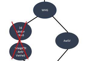 """<div class=""""bildtitel"""">Einbindung der AwSV</div>"""
