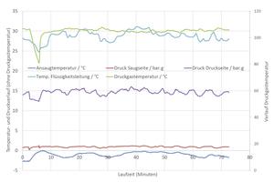 """<div class=""""bildtitel"""">Grafik 1: Aufgezeichnete Anlagendaten für """"Opteon XL40""""</div>"""