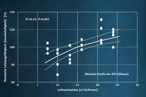 """<div class=""""bildtitel"""">Leistungsfähigkeit von Schülern in Abhängigkeit von der Luftwechselrate</div>"""
