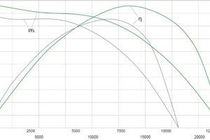 """<div class=""""bildtitel"""">Der neue """"RadiCal"""" (grün) liefert nicht nur mehr Volumenstrom als sein Vorgänger (blau), sondern arbeitet auch mit höherem Wirkungsgrad.</div>"""