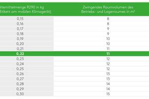 """<div class=""""bildtitel"""">Tabelle 2: Zwingende Raumgröße in m² des Betriebs- und Lagerraumes des mobilen Klimagerätes in Abhängigkeit der Kältemittelfüllmenge bei R290</div>"""