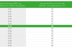 """<div class=""""bildtitel"""">Tabelle 3: Zwingendes Raumvolumen in m³ des Betriebs- und Lagerraumes des mobilen Klimagerätes in Abhängigkeit der Kältemittelfüllmenge bei R290</div>"""