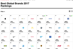 "<div class=""bildtitel"">Die besten global wirkenden Marken (<a href=""http://www.interbrand.com/best-brands/best-global-brands/2017/ranking"" target=""_blank"">www.interbrand.com/best-brands/best-global-brands/2017/ranking</a>)</div>"