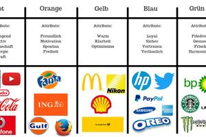"""<div class=""""bildtitel"""">Wirkung von Logofarben auf den Konsumenten</div>"""