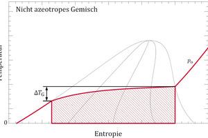 """<div class=""""bildtitel"""">Abbildung 1: Temperaturgleit <irfontsize style=""""font-size: 9.300000pt;"""">Δ</irfontsize><irfontsize style=""""font-size: 9.300000pt;""""><em>T</em></irfontsize><irfontsize style=""""font-size: 9.300000pt;""""><em><sub>G </sub></em></irfontsize><sub></sub>eines nicht-azeotropen Gemisches bei einem beispielhaften Verdampfungsdruck p<sub>o</sub>. Die spezifische Verdampfungsenthalpie ist als schraffierte Fläche dargestellt.</div>"""