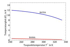"""<div class=""""bildtitel"""">Abbildung 2: Temperaturgleit von R455A und R404A bei verschiedenen Verdampfungstemperaturen (hier angegeben durch die Taupunkttemperatur T"""")</div>"""
