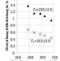 """<div class=""""bildtitel"""">Abbildung 5a und 5b: Abweichung von a) Kälteleistung und b) Leistungsaufnahme des Verdichters bei verschiedenen Umgebungstemperaturen <irfontsize style=""""font-size: 9.300000pt;""""><em>T</em></irfontsize><irfontsize style=""""font-size: 9.300000pt;""""><sub>U </sub></irfontsize><sub></sub>mit dem Kältemittel R404A</div>"""