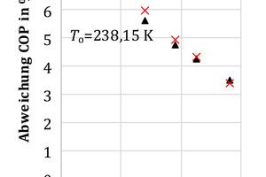 "<div class=""bildtitel"">Abbildung 4: Abweichung des COPs bei verschiedenen Umgebungstemperaturen <irfontsize style=""font-size: 9.300000pt;""><em>T</em></irfontsize><irfontsize style=""font-size: 9.300000pt;""><sub>U</sub></irfontsize><sub></sub> mit dem Kältemittel R455A</div>"