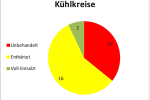 """<div class=""""bildtitel"""">Abbildung 3: Behandlung der Füllwässer</div>"""