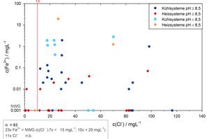"""<div class=""""bildtitel"""">Abbildung 4: Gehalt an gelöstem Eisen in Abhängigkeit vom Chlorid-Gehalt des Umlaufwassers</div>"""