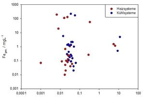 """<div class=""""bildtitel"""">Abbildung 5: Gehalt an gelöstem Eisen in Abhängigkeit vom Sauerstoff-Gehalt des Umlaufwassers</div>"""
