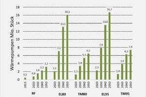 """<div class=""""bildtitel"""">Abbildung 5: Entwicklung Wärmepumpenstückzahlen in Deutschland</div>"""