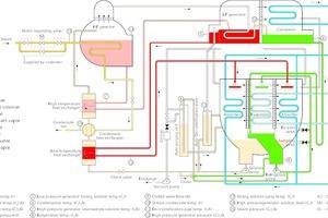 """<div class=""""bildtitel"""">Verfahrensschema eines Absorptionskühlers mit Double-Effects-Technologie</div>"""