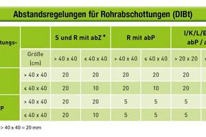 """<div class=""""bildtitel"""">Abbildung 3: Abstandsregeln für Rohrabschottungen (DIBt)</div>"""