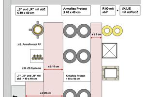 """<div class=""""bildtitel"""">Abbildung 4: Abstandregeln für Rohrabschottungen mit """"Armaflex Protect""""</div>"""
