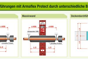"""<div class=""""bildtitel"""">Abbildung 1: Durchführungen mit """"Armaflex Protect"""" durch unterschiedliche Bauteile</div>"""