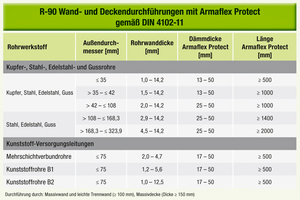 """<div class=""""bildtitel"""">Abbildung 2: R90-Wand- und Deckendurchführungen mit """"Armaflex Protect"""" gemäß DIN 4102-11</div>"""