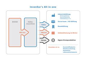 """<div class=""""bildtitel"""">Bild 3: Gekoppelte Energieversorgung mit einem KWKK-System</div>"""