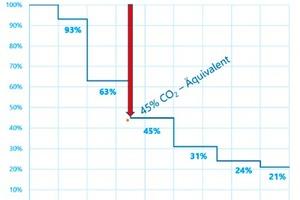 """<div class=""""bildtitel"""">Bild 3: Schrittweise Reduzierung der F-Gase bis 2031</div>"""