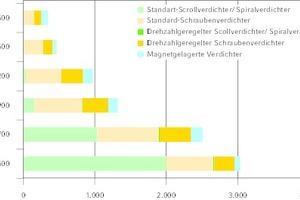"""<div class=""""bildtitel"""">Der europäische Markt 2018 für Kältemaschinen aufgeteilt nach Verdichtertyp für Gerätegrößen ab 350 kW</div>"""