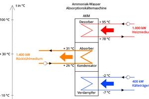 """<div class=""""bildtitel"""">Abbildung 2: Exemplarische Energiebilanz einer Ammoniak-Wasser-Absorptionskältemaschine</div>"""