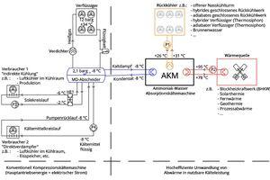 """<div class=""""bildtitel"""">Abbildung 4: KWKK-Schema einer Kaltdampf-Kältemittel-Verflüssigung</div>"""