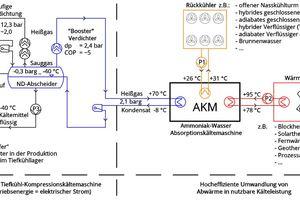 """<div class=""""bildtitel"""">Abbildung 5: KWKK-Schema einer Heißgas-Kältemittel-Verflüssigung</div>"""