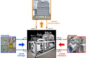 """<div class=""""bildtitel"""">Abbildung 3: Wärmeströme in einer Kraft-Wärme-Kälte-Kopplung ([5] Foto """"Wärmequelle"""", [6] Foto """"Verbraucher"""")</div>"""