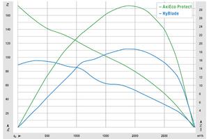 Die Luftlesitungskennlinie des AxiEco Protect verläuft deutlich steiler als beim Hyblade und das bei hohem Wirkungsgrad.<br />