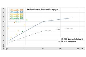 Der statische Wirkungsgrad aller Baugrößen des neuen AxiEco Protect verläuft deutlich über den Grenzwerten der neuen ErP Richtlinie von 2020.