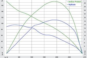 """<div class=""""bildtitel"""">Bild 2: Die Luftleistungskennlinie des """"AxiEco Protect"""" verläuft deutlich steiler als beim """"HyBlade"""" und das bei hohem Wirkungsgrad.</div>"""