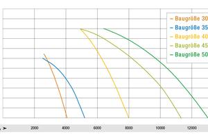"""<div class=""""bildtitel"""">Bild 4: Luftleistungskennlinien der neuen """"AxiEco Protect""""-Axialventilatoren in EC-Technologie </div>"""