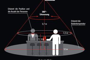 """<div class=""""bildtitel"""">Die """"3D-i-see""""-Sensor-Technologie verfügt über einen intelligenten Algorithmus, der die Anzahl und Position von Personen im Raum erkennt. </div>"""
